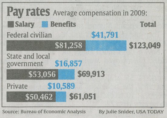 2009 average U.S. pay rates