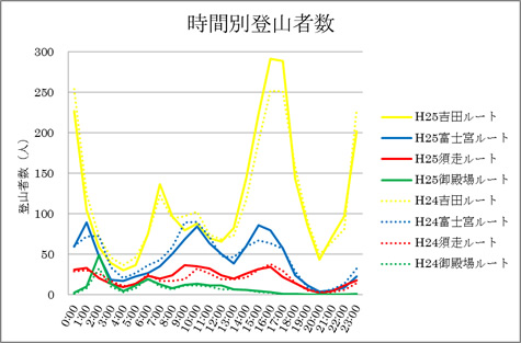 Number of 2013 Mt. Fuji climbers by time of day and route