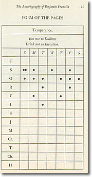 Ben Franklin's 13 Virtues Chart