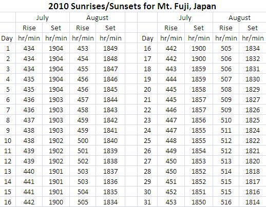 Mt. Fuji sunrise and sunset times
