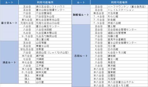 2016 Fujisan Wi-Fi network hotspots