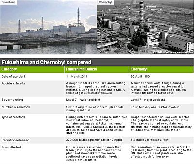 Comparison of Fukushima vs. Chernobyl