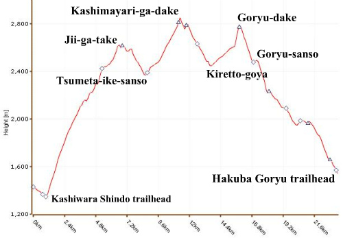 Kashimayari-Goryu elevation profile