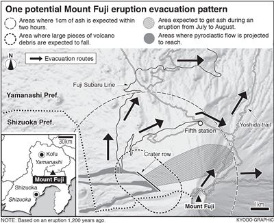 one potential Mt. Fuji eruption evacuation pattern