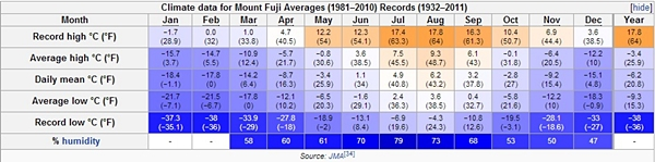 Mt. Fuji average & record temperatures