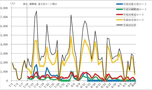 Number of 2018 Mt. Fuji climbers by day and route