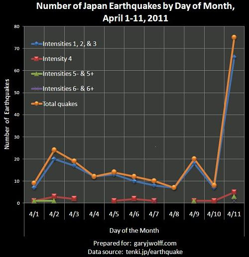 Number of Japan earthquakes by day of month, April 2011