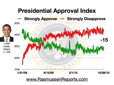 Obama approval rating index as of Oct. 26, 2010