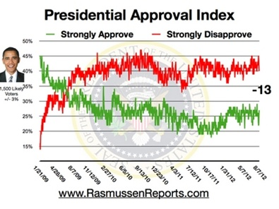 Obama disapproval index, Aug. 7, 2012