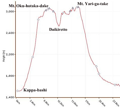 Elevation profile for Oku-hotaka-dake & Yari-ga-take