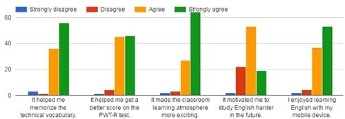 Figure 3. Quizlet Live student survey results