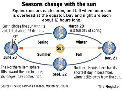 March 20, 2017 vernal equinox and the first day of spring