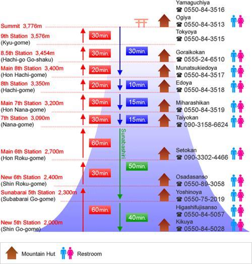 Subashiri Trail climbing times and mountain huts