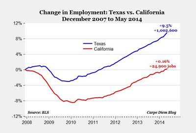 Texas vs. California jobs