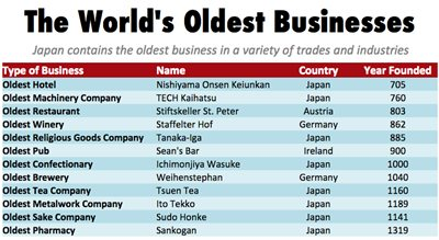 world's oldest businesses