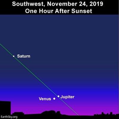 Venus/Jupiter conjunction on Sun. Nov. 24, 2019