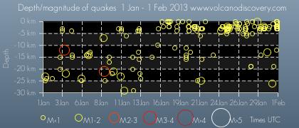 Quakes near Mt. Fuji in 2013