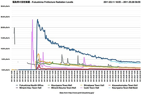 Fukushima Prefecture radiation levels