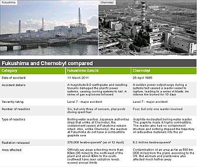 Comparison of Fukushima vs. Chernobyl