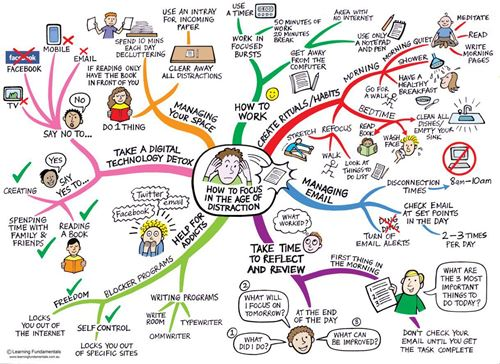 How to Stay Focused in the Age of Distraction