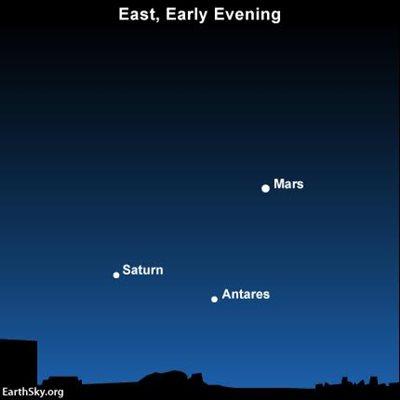 Mars, Saturn, & Antares