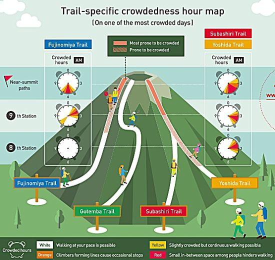 Mt. Fuji trail crowdedness map