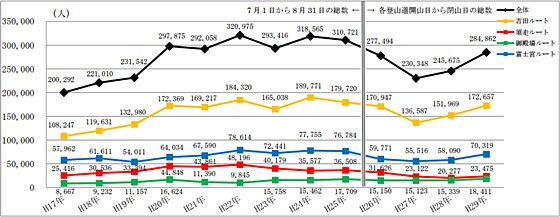 Number of 2005-2017 Mt. Fuji climbers by year and route