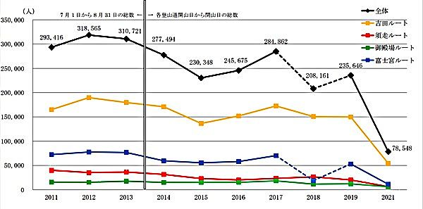Number of 2011-2021 Mt. Fuji climbers by year and route