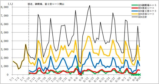 Number of 2017 Mt. Fuji climbers by day and route