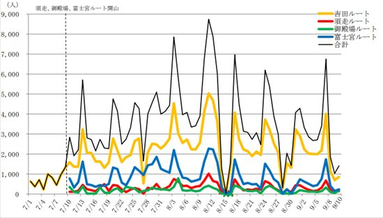 Number of 2019 Mt. Fuji climbers by day and route