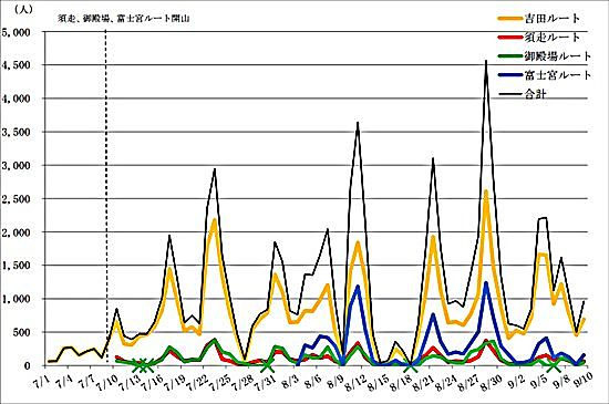 Number of 2021 Mt. Fuji climbers by day and route