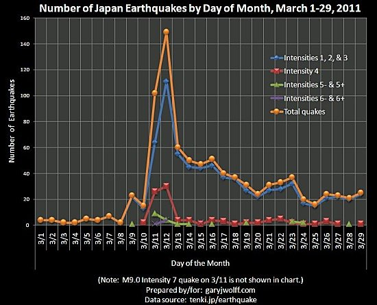 Number of Japan earthquakes by day in March 2011