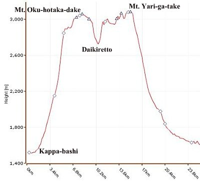 Elevation profile for Oku-hotaka-dake & Yari-ga-take
