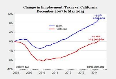 Texas vs. California jobs
