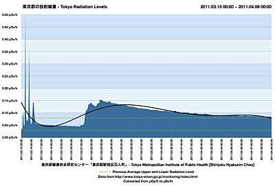 As of April 9, 2011, Tokyo radiation levels still safe