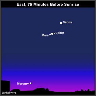 Venus/Jupiter/Mars conjunction