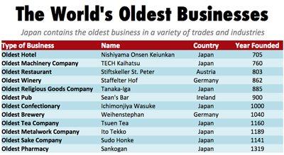 world's oldest businesses