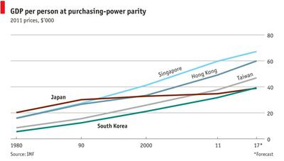GDP per person at purchasing-power parity